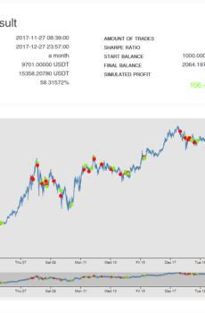 EUR-BTC , medium term , USD-BTC