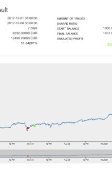 2x The Market !!! - GEKKO STRATEGIES